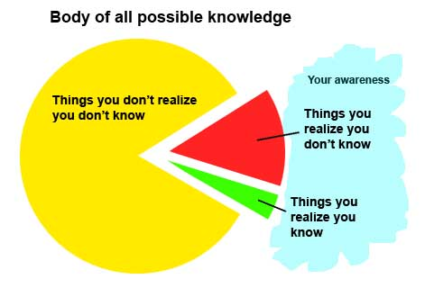 what you don't know you don't know of Landmark Education